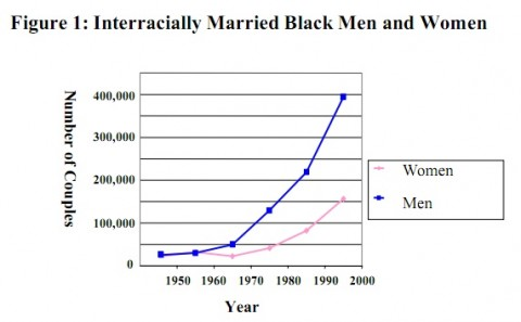 Interracial dating trends usa