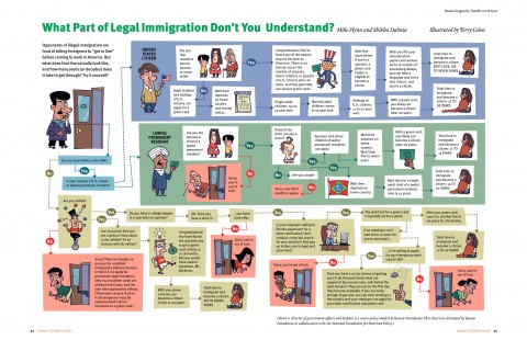 how_immigration_works
