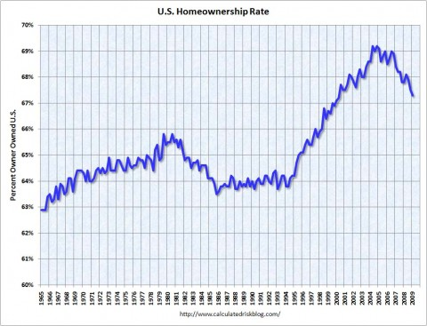 us_home_ownership_rate