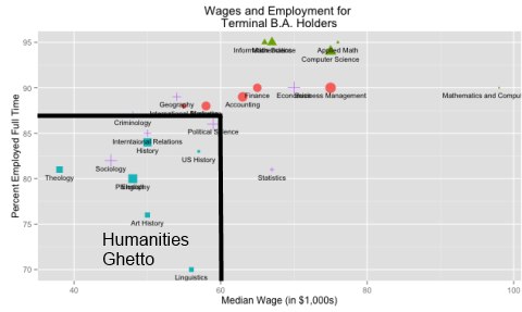 wages_employment_majors_humanities_ghetto_md
