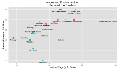 wages_employment_majors_md